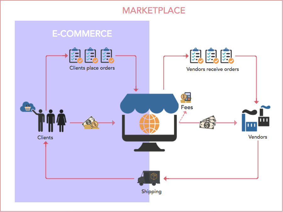 Illustrate how the ecommerce and marketplace differ in term of business model, clients, sellers and shipping.