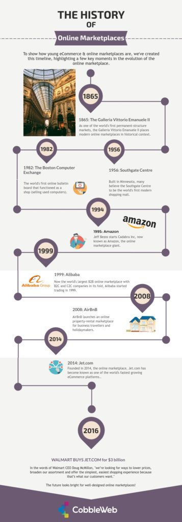 Infographic about the history of online marketplaces to show how young eCommerce really is