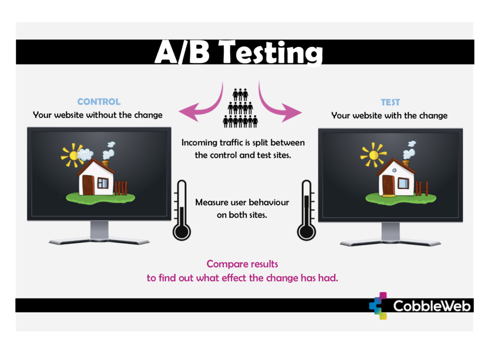 A diagram that shows how A/B testing works for websites and online marketplaces