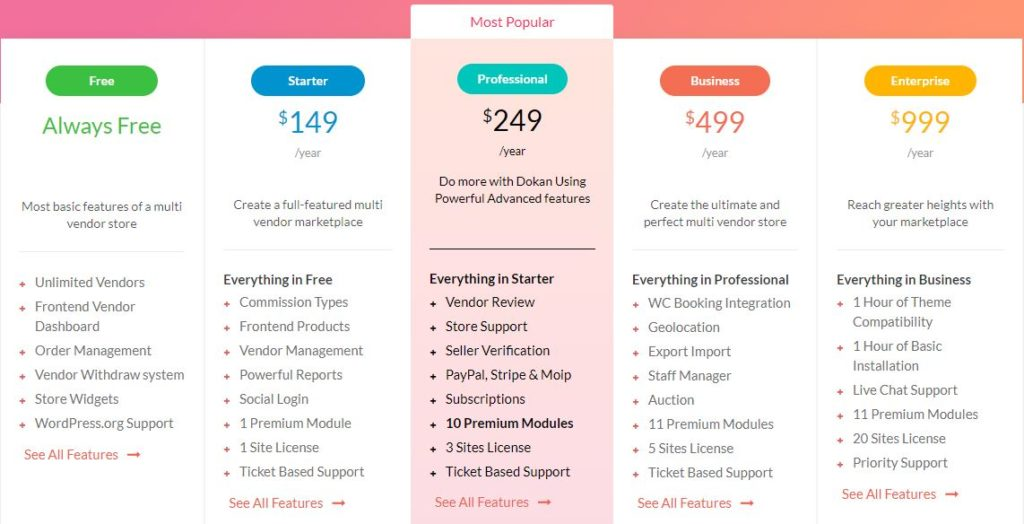 WordPress plugin for multi-vendor marketplace Dokan pricing tiers 2019