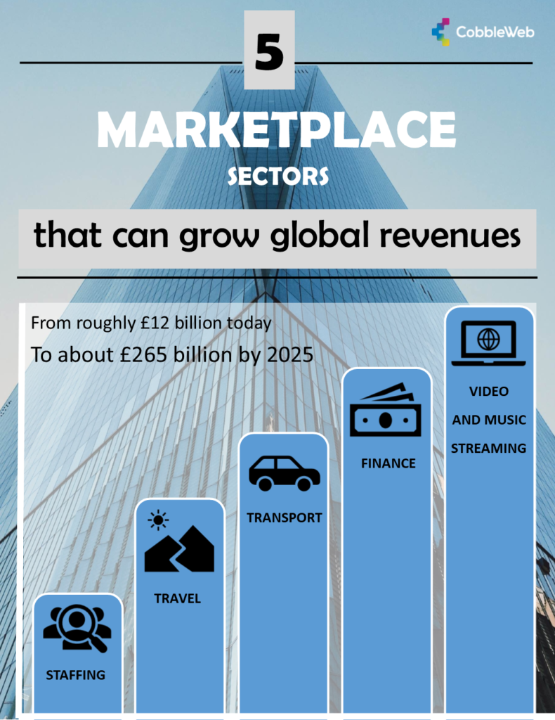 5 sectors with the potential to increase global marketplace revenues : Travel, staffing, transport, finance and video and music streaming