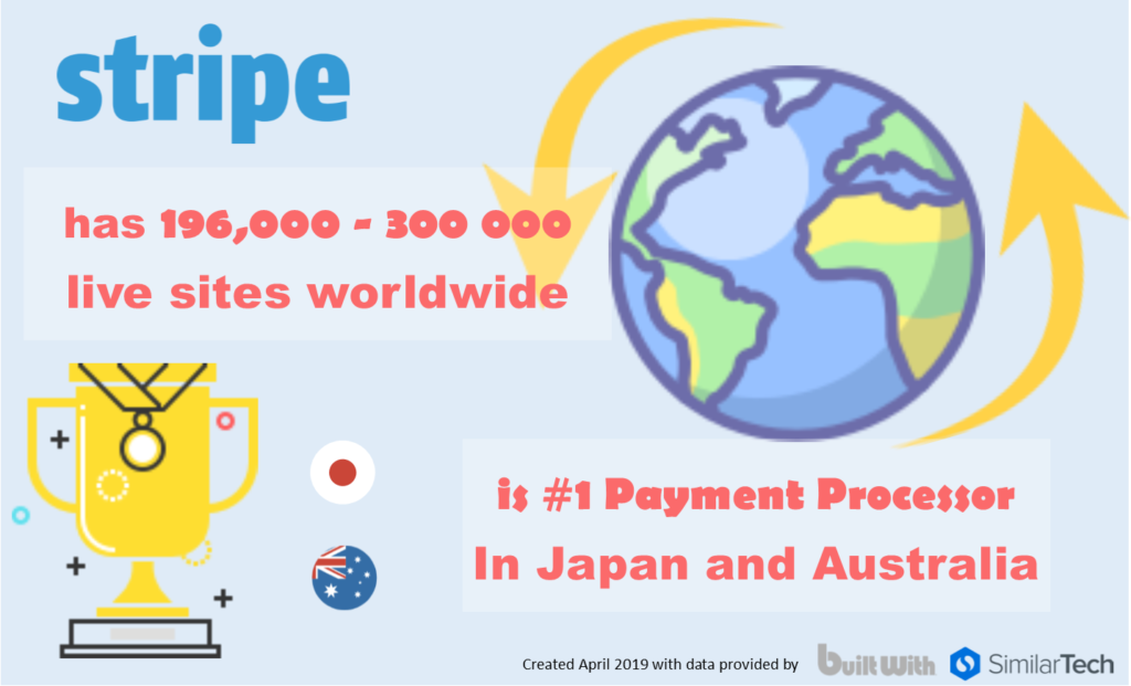 Stripe payment system statistics 2019