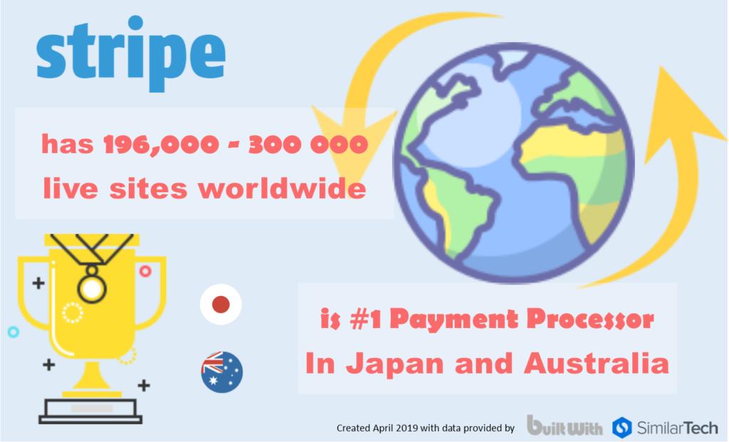 Stripe payment system statistics 2019