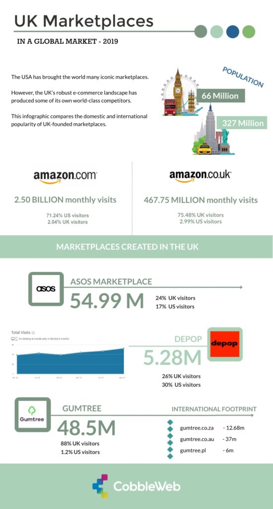 2019 Infographic that depicts UK founded online marketplaces and their international reach. Traffic comparison from UK and USA. Amazon UK VS Amazon.com