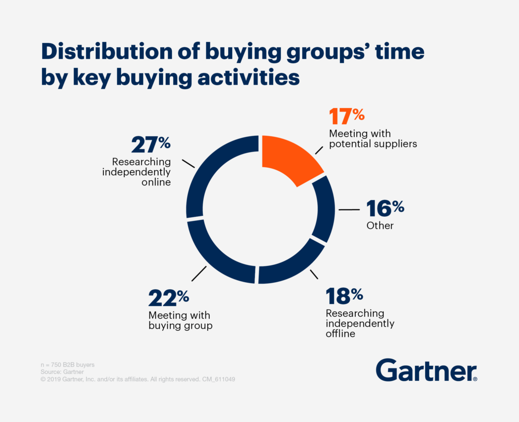 Gartner pie chart about the time buyers spend with sellers.