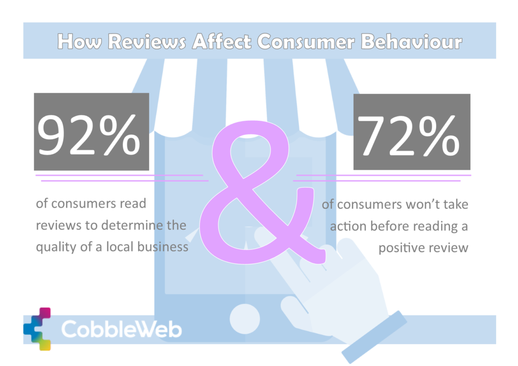 Consumer behaviour statistics reveal the affect of reviews on marketplace consumers