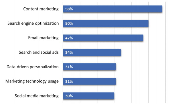 Content marketing and SEO are seen as the most effective ways of driving website traffic, customer acquisition, and sales leads.