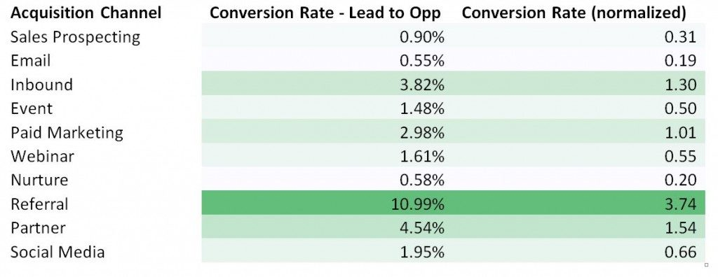 Comparison of acquisition channel conversion rates