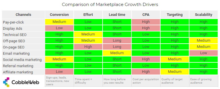 Comparison of marketplace growth drivers