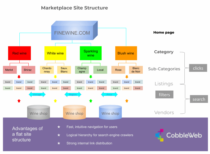 A flat marketplace site structure is better for your users and SEO