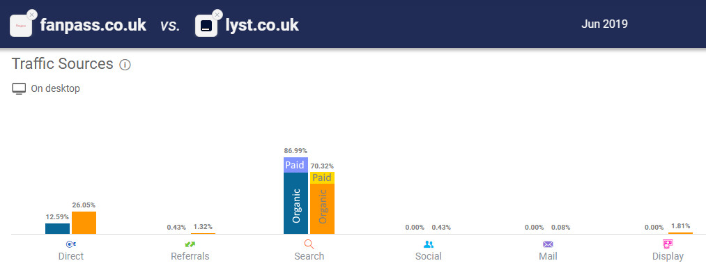 Organic vs other traffic of two UK-based marketplaces