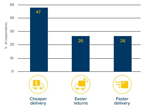 Top 3 factors that increase online spending: cheaper delivery, easier returns, faster delivery