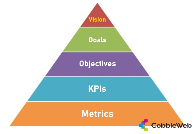 Vision to metrics alignment