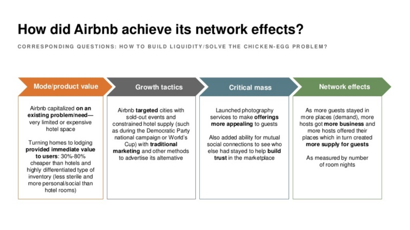 Airbnb network effects case study