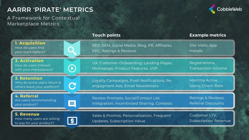 AARRR Metrics Framework for Marketplace Analytics