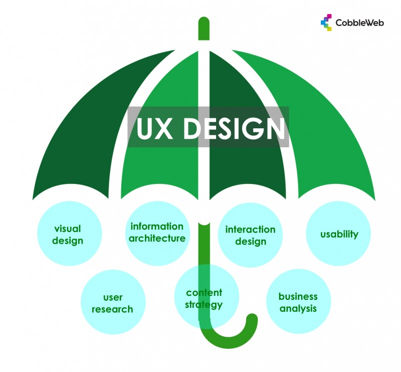different aspects of ux design