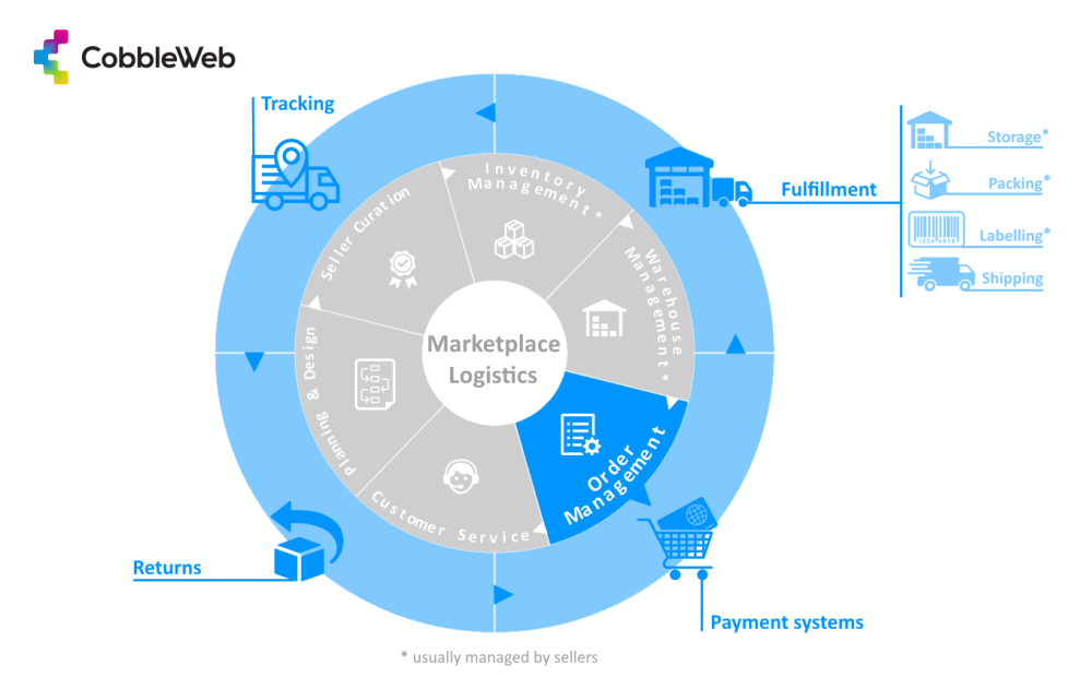 Marketplace Logistics and Shipping Landscape - Infographic