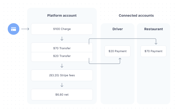 Stripe Connect's Separate Charges and Transfers option